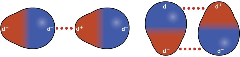 Two diagrams illustrating dipole-dipole attraction