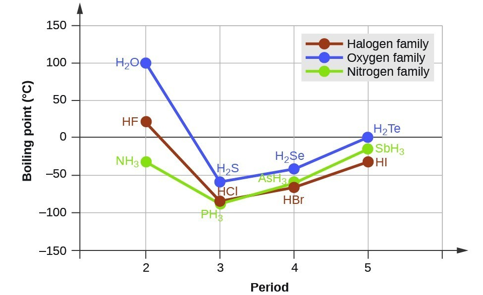 Graph illustrating boiling point and periods for halogens, oxygens, and nitrogens.