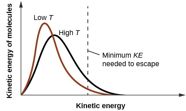 A graph is shown, with kinetic energy increasing in height and kinetic energy increasing along the bottom.