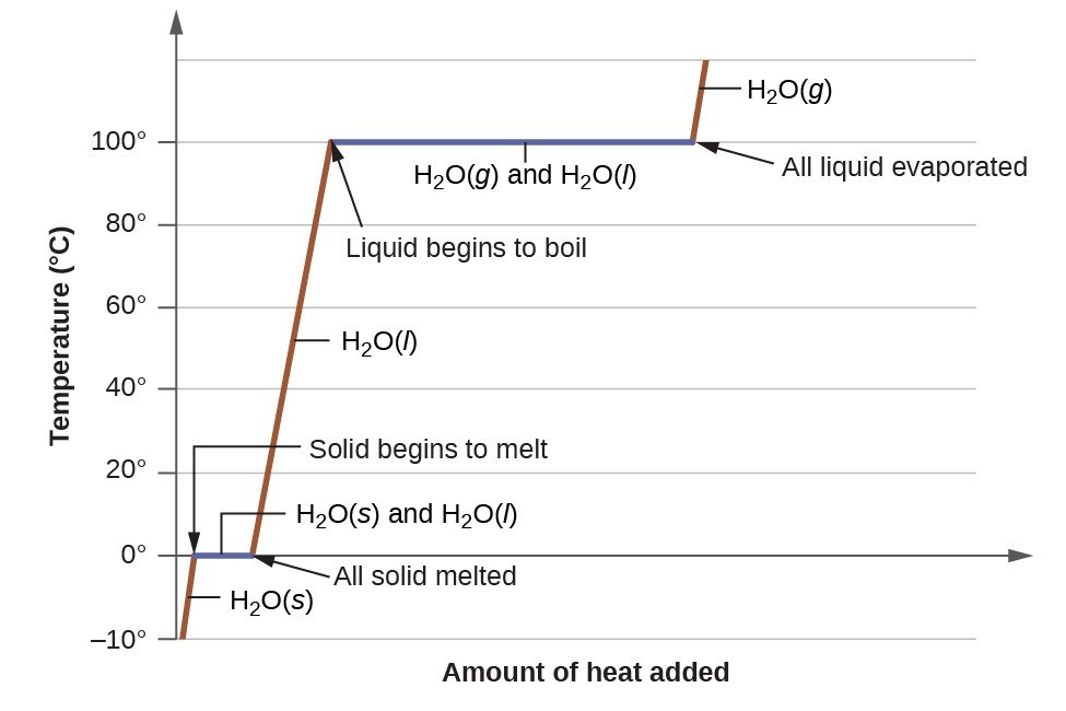 A graph is shown with temperature rising vertically, and amount of head added rising horizontally.