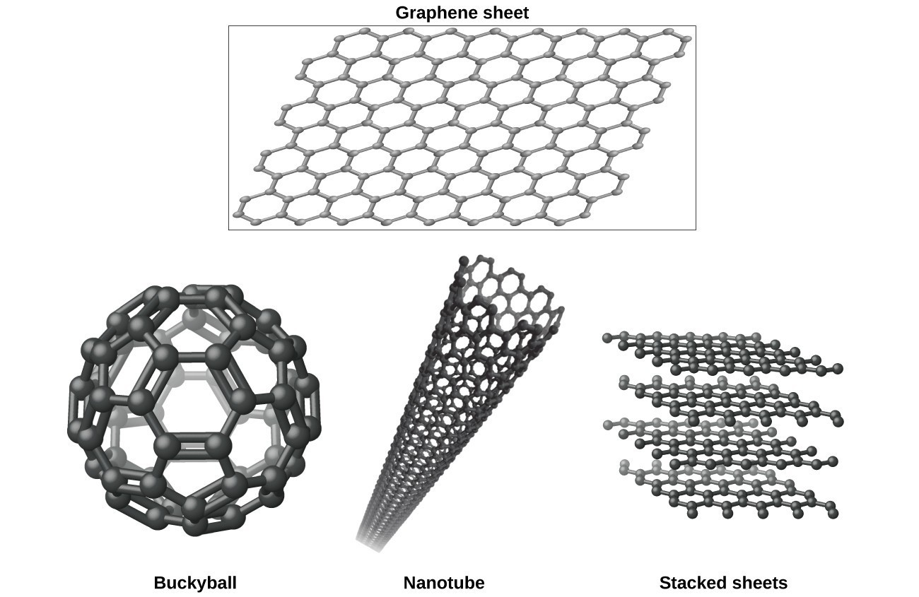 Drawings of a flat sheet of graphene, a buckyball form, a nanotube, and stacked layers.