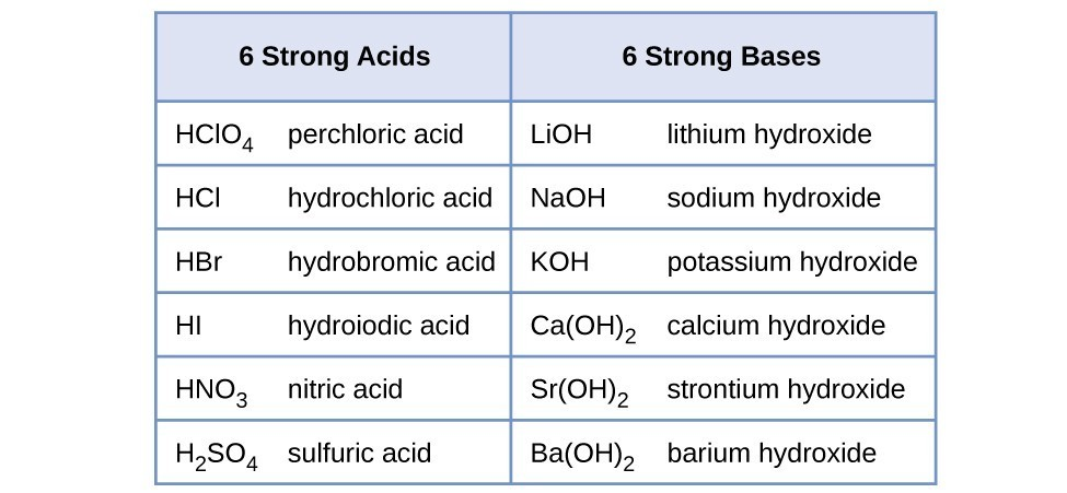 Common Household Acids And Bases List