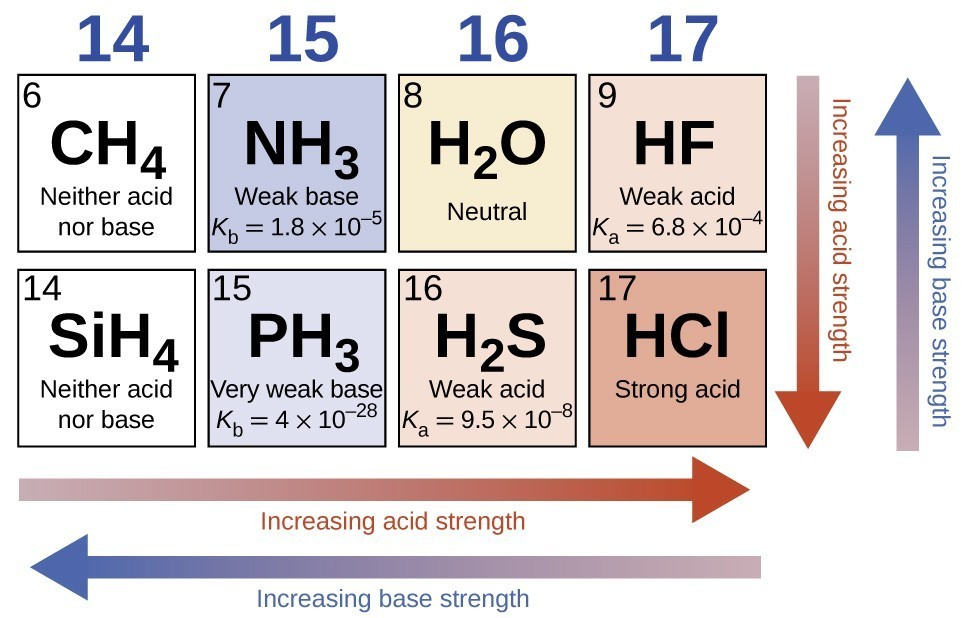 Relative strengths of acids and bases chemistry atoms first this diagram has two rows and four columns red arrows point left across the bottom figure 7 as you move from left to right and down the periodic table urtaz Gallery