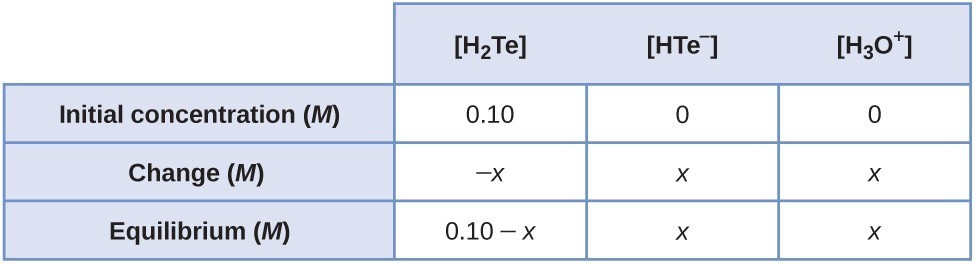 "This table has two main columns and four rows. The first row for the first column does not have a heading and then has the following in the first column: Initial concentration ( M ), Change ( M ), Equilibrium ( M ). The second column has the header of ""[ H subscript 2 T e ] [ H T E superscript negative sign ] [ H subscript 3 O superscript positive sign ]."" Under the second column is a subgroup of three columns and three rows. The first column has the following: 0.10, negative sign x, 0.10 minus sign x. The second column has the following: 0, x, x. The third column has the following: 0, x, x."