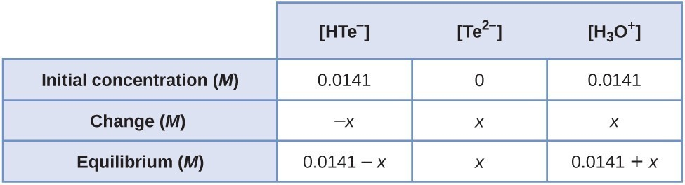"This table has two main columns and four rows. The first row for the first column does not have a heading and then has the following in the first column: Initial concentration ( M ), Change ( M ), Equilibrium ( M ). The second column has the header of ""[ H T e superscript negative sign ] [ T e to the second power superscript negative sign ] [ H subscript 3 O superscript positive sign ]."" Under the second column is a subgroup of three columns and three rows. The first column has the following: 0.0141, negative sign x, 0.0141 minus sign x. The second column has the following: 0, x, x. The third column has the following: 0.0141, x, 0.0141 plus sign x."