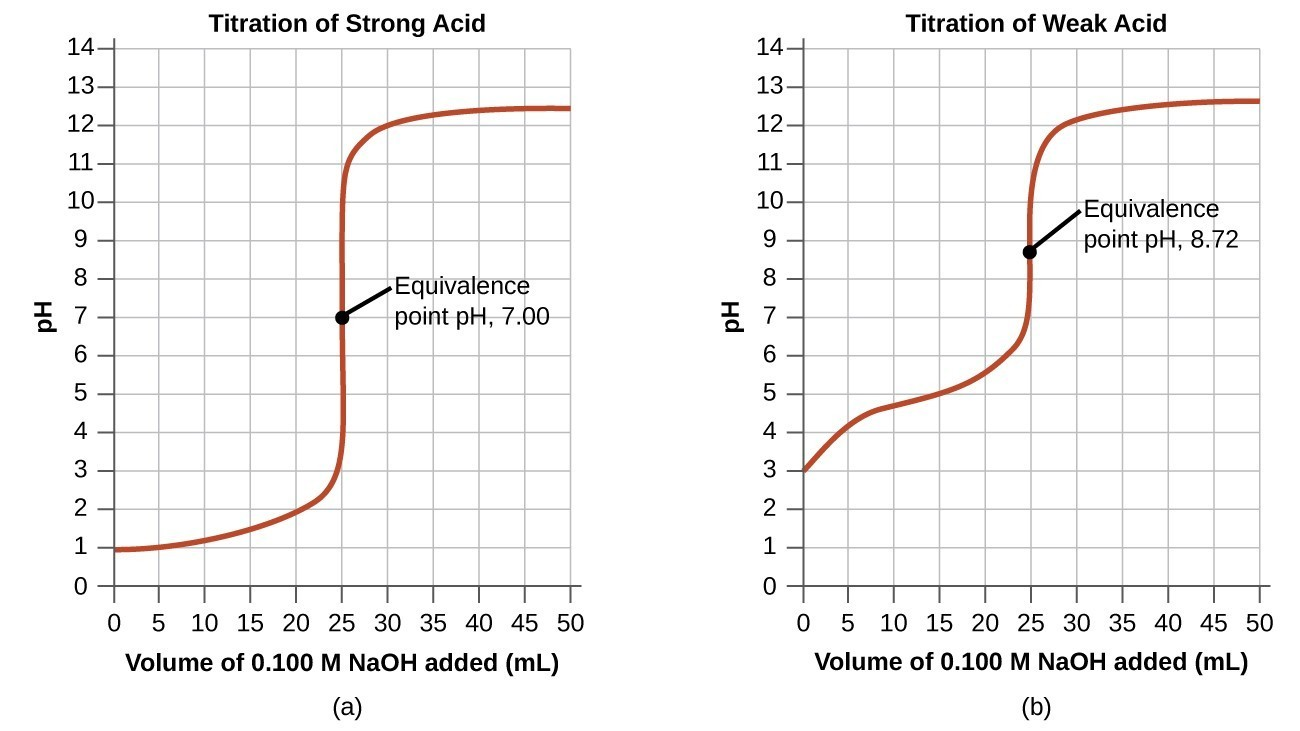 Acid Base Titrations Chemistry For Majors