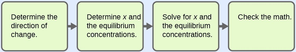 "This figure shows four horizontally oriented light green rectangles. Right pointing arrows are placed between them. The first rectangle is labeled ""Determine the direction of change."" The second rectangle is labeled ""Determine x and the equilibrium concentrations."" The third is labeled ""Solve for x and the equilibrium concentrations."" The fourth rectangle is labeled ""Check the math."""