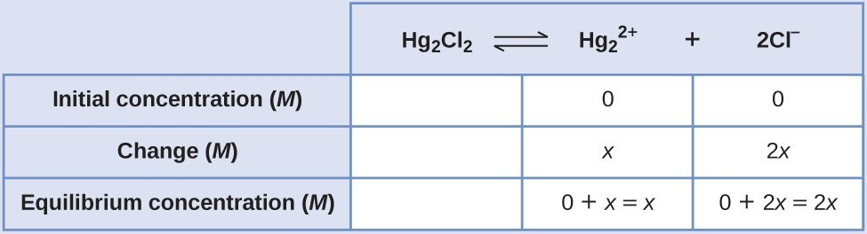 "This table has two main columns and four rows. The first row for the first column does not have a heading and then has the following in the first column: Initial concentration ( M ), Change ( M ), Equilibrium concentration ( M ). The second column has the header of, ""H g subscript 2 C l subscript 2 equilibrium arrow H g subscript 2 superscript 2 positive sign plus 2 C l superscript negative sign."" Under the second column is a subgroup of three rows and three columns. The first column is blank. The second column has the following: 0, x, 0 plus x equals x. The third column has the following: 0, 2 x, 0 plus 2 x equals 2 x."
