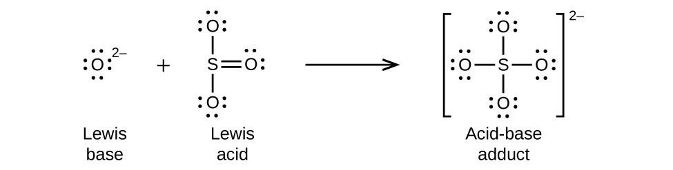 Lewis Acid And Base