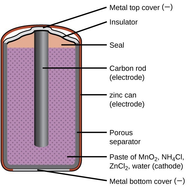 Cell diagram for battery electrical work wiring diagram batteries and fuel cells chemistry for majors rh courses lumenlearning com aa battery diagram car battery diagram ccuart Images