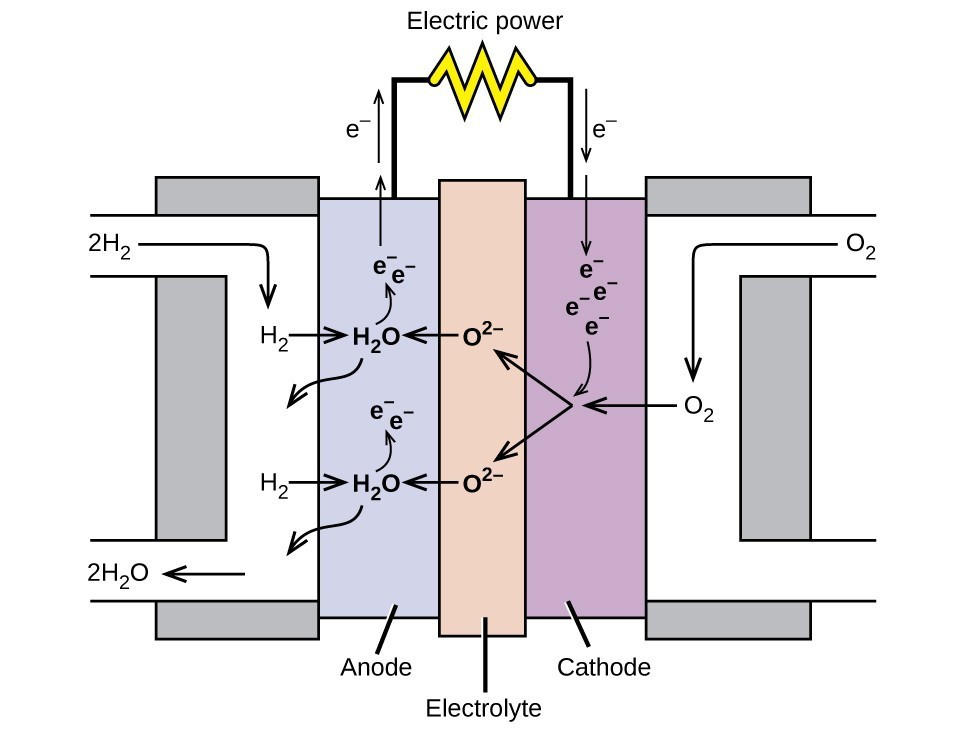 Batteries And Fuel Cells Chemistry For Majors