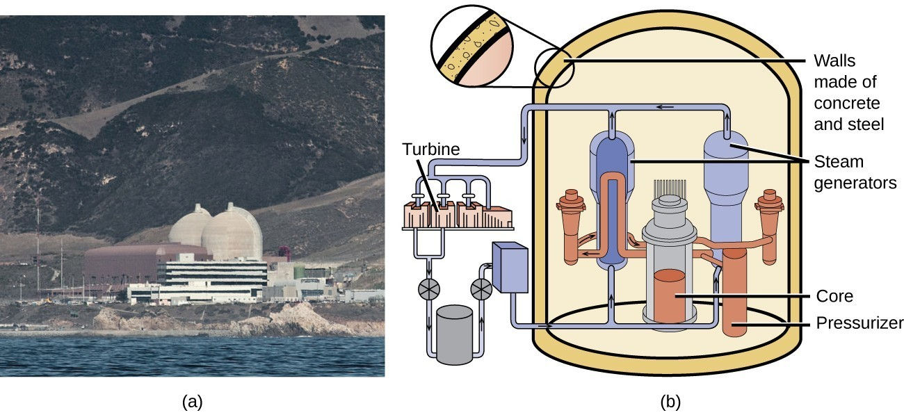 Transmutation and nuclear energy chemistry a photo labeled a and a diagram labeled b is shown ccuart Choice Image