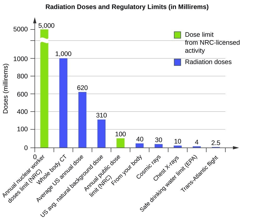 "A bar graph titled ""Radiation Doses and Regulatory Limits, open parenthesis, in Millirems, close parenthesis"" is shown. The y-axis is labeled ""Doses in Millirems"" and has values from 0 to 5000 with a break between 1000 and 5000 to indicate a different scale to the top of the graph. The y-axis is labeled corresponding to each bar. The first bar, measured to 5000 on the y-axis, is drawn in red and is labeled ""Annual Nuclear Worker Doses Limit, open parenthesis, N R C, close parenthesis."" The second bar, measured to 1000 on the y-axis, is drawn in blue and is labeled ""Whole Body C T"" while the third bar, measured to 620 on the y-axis, is drawn in blue and is labeled ""Average U period S period Annual Dose."" The fourth bar, measured to 310 on the y-axis, is drawn in blue and is labeled ""U period S period Natural Background Dose"" while the fifth bar, measured to 100 on the y-axis and drawn in red reads ""Annual Public Dose Limit, open parenthesis, N R C, close parenthesis."" The sixth bar, measured to 40 on the y-axis, is drawn in blue and is labeled ""From Your Body"" while the seventh bar, measured to 30 on the y-axis and drawn in blue reads ""Cosmic rays."" The eighth bar, measured to 4 on the y-axis, is drawn in blue and is labeled ""Safe Drinking Water Limit, open parenthesis, E P A, close parenthesis"" while the ninth bar, measured to 2.5 on the y-axis and drawn in red reads ""Trans Atlantic Flight."" A legend on the graph shows that red means ""Dose Limit From N R C dash licensed activity"" while blue means ""Radiation Doses."""