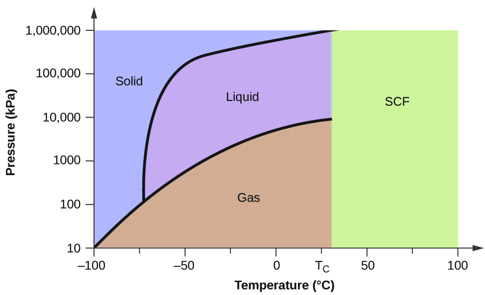 "a graph is shown where the x-axis is labeled ""temperature ( degree sign"