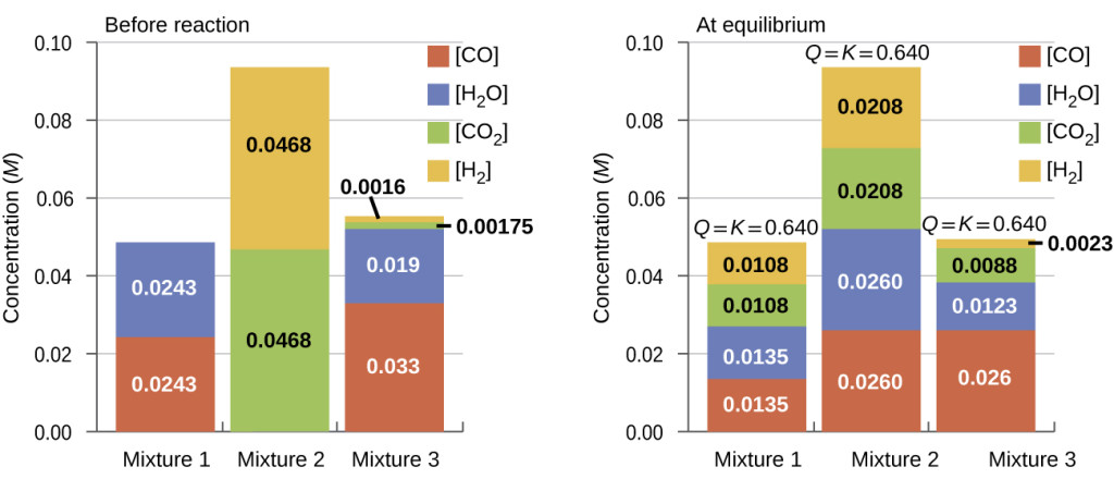 """Two sets of bar graphs are shown. The left is labeled, """"Before reaction,"""" and the right is labeled, """"At equilibrium."""" Both graphs have y-axes labeled, """"Concentration ( M ),"""" and three bars on the x-axes labeled, """"Mixture 1,"""" """"Mixture 2,"""" and """"Mixture 3."""" The y-axis has a scale beginning at 0.00 and ending at 0.10, with measurement increments of 0.02. The bars on the graphs are color coded and a key is provided with a legend. Red is labeled, """"C O;"""" blue is labeled, """"H subscript 2 O;"""" green is labeled, """"C O subscript 2,"""" and yellow is labeled, """"H subscript 2."""" The graph on the left shows the red bar for mixture one just above 0.02 and the blue bar near 0.05. For mixture two, the green bar is near 0.05, and the yellow bar is near 0.09. For mixture 3, the red bar is near 0.01, the blue bar is slightly above that with green and yellow topping it off at 0.02. On the right graph, the bar for mixture one shows the red bar slightly above 0.01, the blue bar stacked on it rising slightly above 0.02, the green rising near 0.04, and the yellow bar reaching near 0.05. A label above this bar reads, """"Q equals 0.640."""" The bar for mixture two shows the red bar slightly above 0.02, the blue bar stacked on it rising near 0.05, the green rising near 0.07, and the yellow bar reaching near 0.10. A label above this bar reads """"Q equals 0.640."""" The bar for mixture three shows the red bar near 0.01, the blue bar stacked on it rising slightly above 0.01, the green rising near 0.02, and the yellow bar reaching 0.02. A label above this bar reads """"Q equals 0.640""""."""