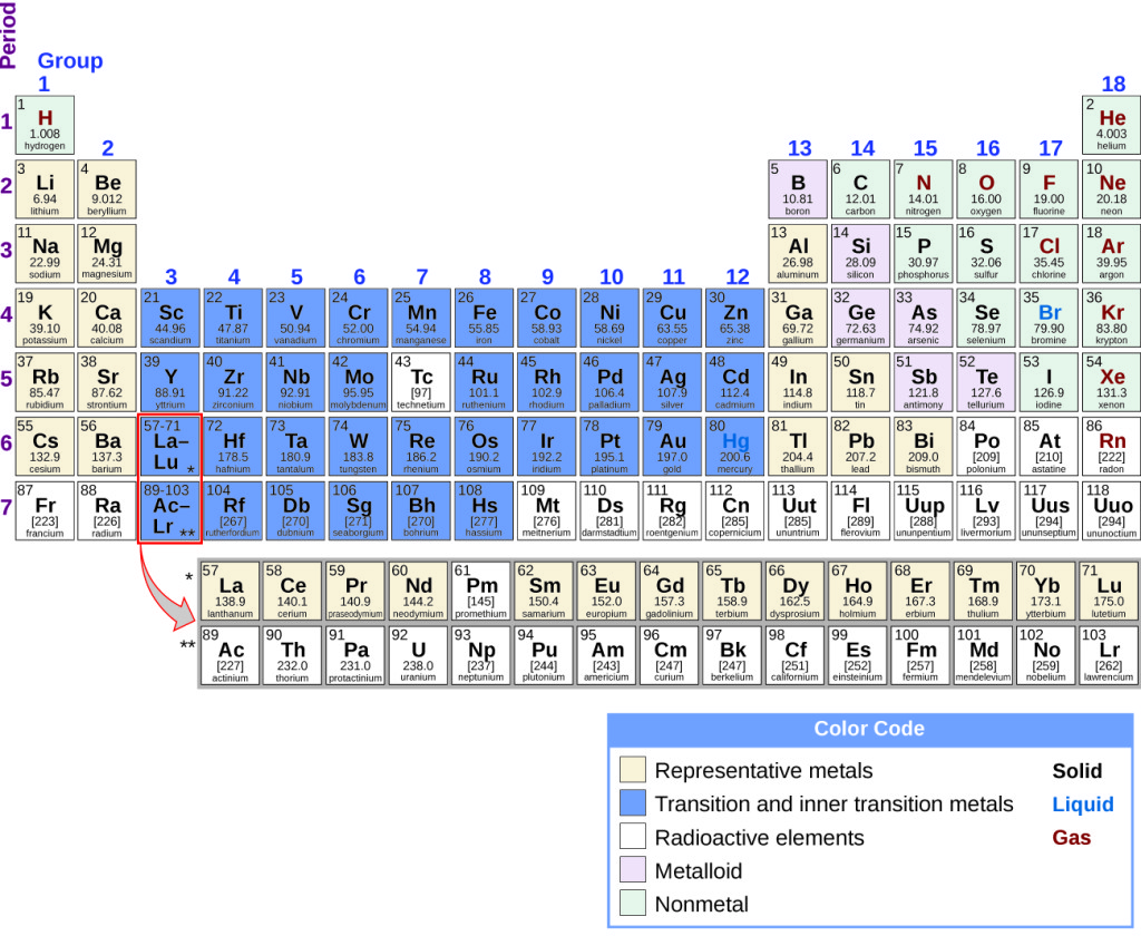 Periodicity chemistry for Table 52 number