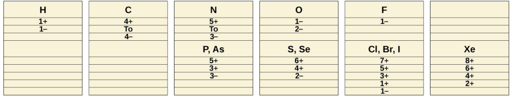 """Six columns of information are shown. The first column has three pieces of data: """"H,"""" """"1 positive sign,"""" and """"1 negative sign."""" The second column has four pieces of data: """"C,"""" """"4 positive sign,"""" the word, """"To,"""" and, """"4 negative sign."""" The third column has eight pieces of data: """"N,"""" """"5 positive sign,"""" the word, """"To,"""" """"3 negative sign,"""" """"P, A s,"""" """"5 positive sign,"""" """"3 positive sign,"""" and """"3 negative sign."""" The fourth column has seven pieces of data: """"O,"""" """"1 negative sign,"""" """"2 negative sign,"""" """"S, S e,"""" """"6 positive sign,"""" """"4 positive sign,"""" and """"2 negative sign."""" The fifth column has eight pieces of data: """"F,"""" """"1 negative sign,"""" """"C l, B r, I,"""" """"7 positive sign,"""" """"5 positive sign,"""" """"3 positive sign,"""" """"1 positive sign,"""" and """"1 negative sign."""" The sixth column has five pieces of data: """"X e,"""" """"8 positive sign,"""" """"6 positive sign,"""" """"4 positive sign,"""" and """"2 positive sign."""""""