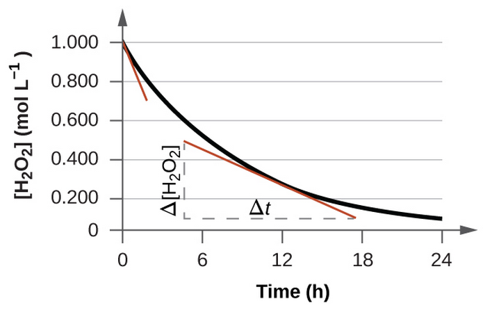 "A graph is shown with the label, ""Time ( h ),"" appearing on the x-axis and ""[ H subscript 2 O subscript 2 ] ( mol L superscript negative 1)"" on the y-axis. The x-axis markings begin at 0 and end at 24. The markings are labeled at intervals of 6. The y-axis begins at 0 and includes markings every 0.200, up to 1.000. A decreasing, concave up, non-linear curve is shown, which begins at 1.000 on the y-axis and nearly reaches a value of 0 at the far right of the graph around 10 on the x-axis. A red tangent line segment is drawn on the graph at the point where the graph intersects the y-axis. A second red tangent line segment is drawn near the middle of the curve. A vertical dashed line segment extends from the left endpoint of the line segment downward to intersect with a similar horizontal line segment drawn from the right endpoint of the line segment, forming a right triangle beneath the curve. The vertical leg of the triangle is labeled ""capital delta [ H subscript 2 O subscript 2 ]"" and the horizontal leg is labeled, ""capital delta t."""