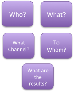 "Chart showing five boxes. Two on top read ""Who?"" and ""What?"" Two in middle read ""What channel?"" and ""To whom?"" One on bottom reads ""What are the results?"""
