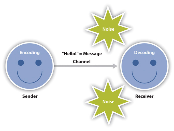 """Illustration showing two round smiley-faces. An arrow leads from the left face to the right one. The left is labeled """"Sender"""" and has """"Encoding"""" on its head. The right is labeled """"Receiver"""" and has """"Decoding"""" on its head. Two stars appear near the arrow, labeled """"Noise."""" The arrow is labeled """"'Hello!' = Message/ Channel."""""""