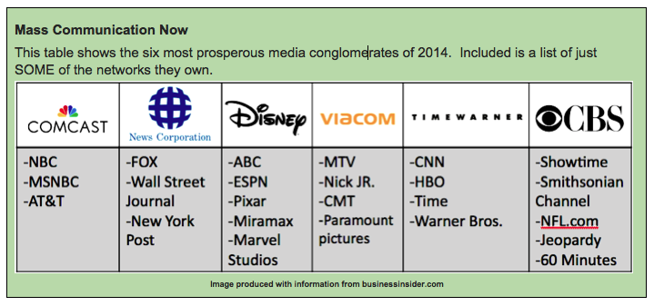 "Table labeled ""Mass Communication Now: This table shows the six most prosperous media conglomerates of 2014. Included is a list of just SOME of the networks they own. From the left, the table reads Comcast (-NBC -MSNBC -AT&T); News Corporation (-FOX -Wall Street Journal -New York Post); Disney (-ABC -ESPN -Pixar -Miramax -Marvel Studios); Viacom (-MTV - Nick Jr. -CMT -Paramount Pictures); TimeWarner (-CNN -HBO -Time -Warner Bros.); CBS (-Showtime -Smithsonian Channel -NFL.com -Jeopardy -60 Minutes). At the bottom of the table, it reads ""Image produced with information from businessinsider.com"""