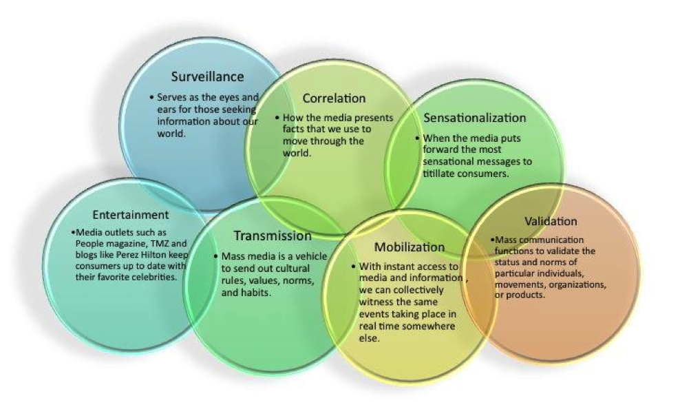 Image of overlapping colored bubbles, each containing text. The top row reads Surveillance: Serves as the eyes and ears for those seeking information about our world.; Correlation: How the media presents facts that we use to move through the world.; Sensationalization: When the media puts forward the most sensational messages to titillate consumers. The second row reads: Entertainment: Media outlets such as People magazine, TMZ and blogs like Perez Hilton keep consumers up to date with their favorite celebrities.; Transmission: Mass media is a vehicle to send out cultural rules, values, norms, and habits.; Mobilization: With instant access to media and information, we can collectively witness the same events taking place in real time somewhere else.; Validation: Mass communication functions to validate the status and norms of particular individuals, movements, organizations, or products.