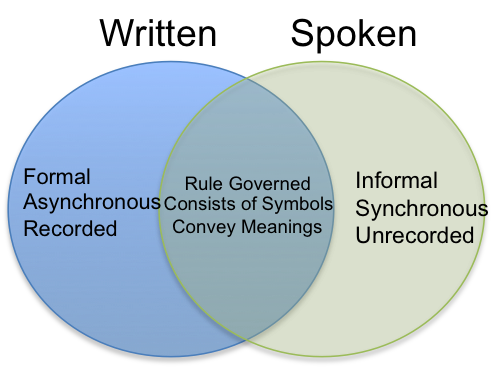 "Venn Diagram. On the left, a circle for ""Written""; on the right, a circle for ""Spoken."" Written contains ""formal/asynchronous/recorded""; Spoken contains ""Informal/synchronous/unrecorded."" Where they overlap contains ""rule governed/consists of symbols/convey meanings"""