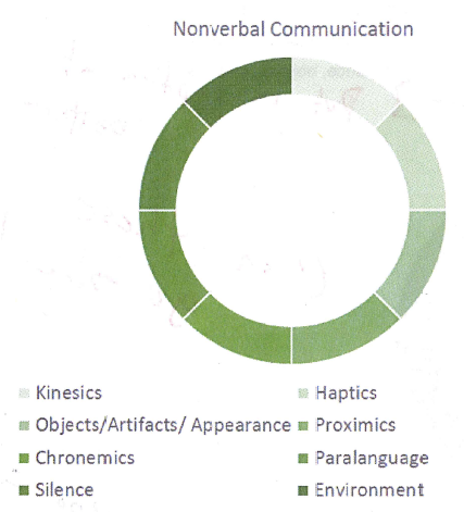 differences between verbal and nonverbal communication a chart labeled nonverbal communication it shows a circle equally divided into 8 segments