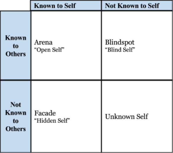"Table with 4 squares. Columns labeled ""Known to Self"" and ""Not Known to Self."" Rows labeled ""Known to Others"" and ""Not Known to Others."" Top row has Arena ""Open Self"" in first box, and Blindspot ""Blind Self"" in second box. Bottom row has Facade ""Hidden Self"" in first box and Unknown Self in second box."