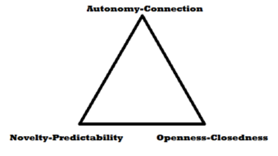 "Triangle. Top point is labeled ""Autonomy-Connection."" Bottom left is labeled ""Novelty-Predictability."" Bottom right is labeled ""Openness-Closedness."""