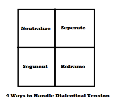 "Table titled ""4 Ways to Handle Dialectical Tension."" Four squares. Top row is Neutralize and Seperate [sic]. Bottom row is Segment and Reframe."