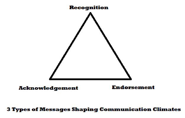 "Diagram of triangle, titled ""3 Types of Messages Shaping Communication Climates."" Top is labeled Recognition. Bottom left is labeled Acknowledgement. Bottom right is labeled Endorsement."