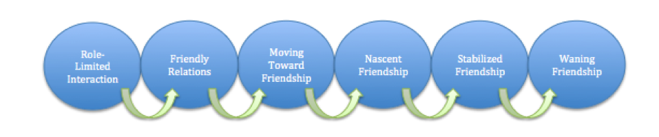 "Diagram of six circles. Each is connected to the next with a directional arrow flowing right. From the left, these are ""Role-Limited Interaction,"" ""Friendly Relations,"" ""Moving Towards Friendship,"" Nascent Friendship,"" ""Stabilized Friendship,"" and ""Waning Friendship."""