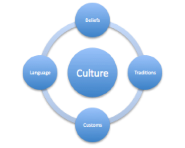 "Diagram.  In the center is a circle labeled ""Culture.""  In a ring around this central point, are four connected circles.  From the top clockwise they read ""Beliefs,"" ""Traditions,"" ""Customs,"" and ""Language."""