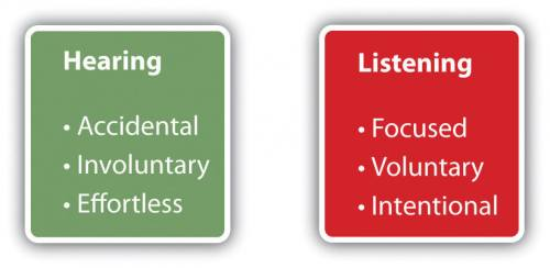 Hearing is accidental, involuntary, and effortless. Listening, on the other hand, is focused, voluntary, and intentional.