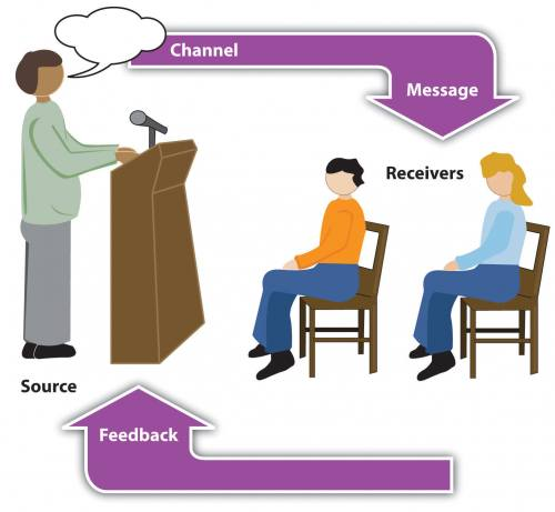 Speaker is shown behind a podium, talking to an audience. In this image you clearly have a speaker and an audience (albeit slightly abstract), with the labels of source, channel, message, receivers, and feedback to illustrate the basic linear model of human communication—from speaker/source to audience/receivers.