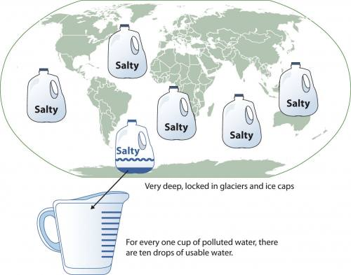 """Graphic showing a map of the world with six gallon jugs superimposed. Each jug is labeled """"salty."""" Beneath, a caption explains that for every one cup of polluted water, there are ten drops of usable water."""