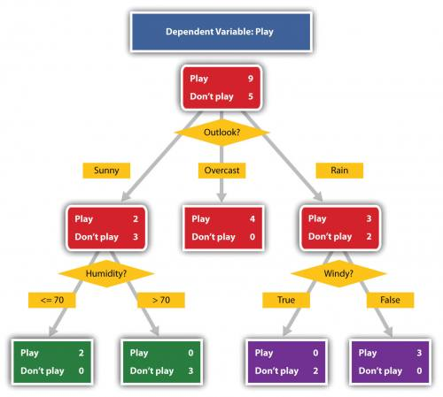 Image shows a complex decision tree used to determine whether or not to play baseball based on the weather. If sunny, yes, but if sunny and too humid, no, and so on.