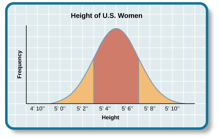 "A graph of a bell curve is labeled ""Height of U.S. Women."" The x axis is labeled ""Height"" and the y axis is labeled ""Frequency."" The bell curve is a normal distribution. There are three distinct areas labeled in the bell curve. Below average heights are four feet eleven inches to five feet three inches. Average heights are five foot three inches to five foot seven inches. Above average heights are five foot seven inches to five foot ten inches."