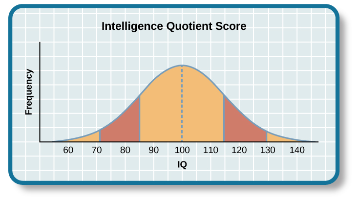 "A graph of a bell curve with a normal distribution is labeled ""Intelligence Quotient Score."" The x axis is labeled ""IQ,"" and the y axis is labeled ""Frequency"". A score of 70 is two standard deviations below the mean. A score of 85 is one standard deviation below the mean. The mean score is 100. A score of 115 is one standard deviation above the mean. A score of 130 is two standard deviations above the mean."