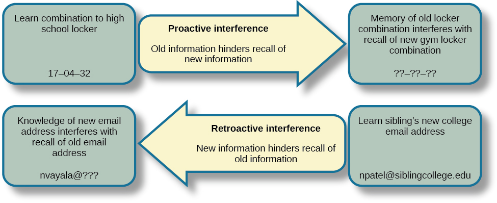 effects of interference in memory recall Interference effects in the memory interference effects in the memory for serially presented locations because interference effects could hamper recall of.