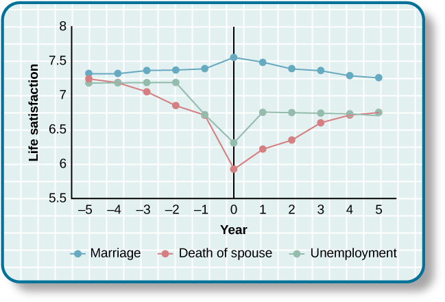 A chart compares life satisfaction scores in the years before and after three significant life events: Marriage, Death of spouse, and unemployment. Life satisfaction ratings range from 5.5 to 8 on the y-axis. Life satisfaction is steady (rated at around 7.3) in the five years before marriage. Life satisfaction jumps to 7.6 the year marriage takes place, and then slowly declines after that to about 7.25 at 5 years after marriage. With respect to unemployment, life satisfaction five years before is rated at about 7.4, but begins to decline sharply around 2 years before unemployment (dropping from 7.2 to 6.75 between two years before unemployment and one year before unemployment). Life satisfaction drops to 6.25 the year unemployment occurs and then climbs back up to 6.75 one year after unemployment. Life satisfaction hovers around 6.75 even at five years after unemployment. With respect to the death of a spouse, life satisfaction five years before is about 7.25, but steadily declines until the death occurs. The year the spouses death occurs life satisfaction is rated at 5.9. Life satisfaction is 6.25 one year after death, 6.3 two years after death, 6.6 three years after death, and 6.75 at four and five years after death. After five years, the person who has suffered the death of a spouse has roughly the same life satisfaction as the person who was unemployed.