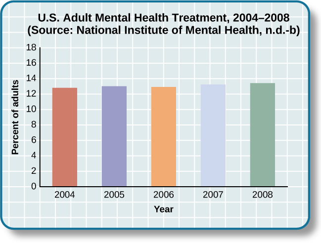 Mental Health Treatment: Then and Now | Introduction to
