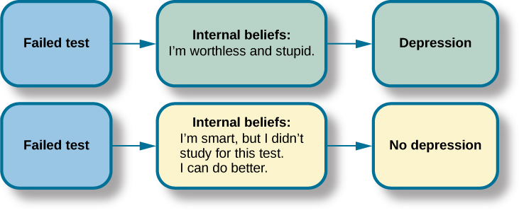 "This graphic depicts two three-box flowcharts showing reactions to failing a test. The first flowchart flows from ""Failed test"" to ""Internal beliefs: I'm worthless and stupid"" to ""Depression."" The second flowchart flows from ""Failed test"" to ""Internal beliefs: I'm smart, but I didn't study for this test. I can do better."" to ""No depression."""