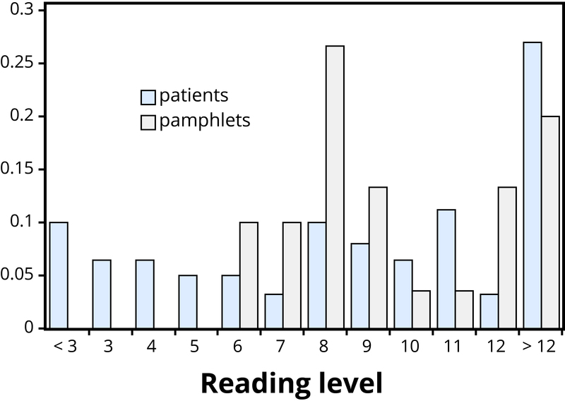 Bar graph showing that the reading level of pamphlets is typically higher than the reading level of the patients.