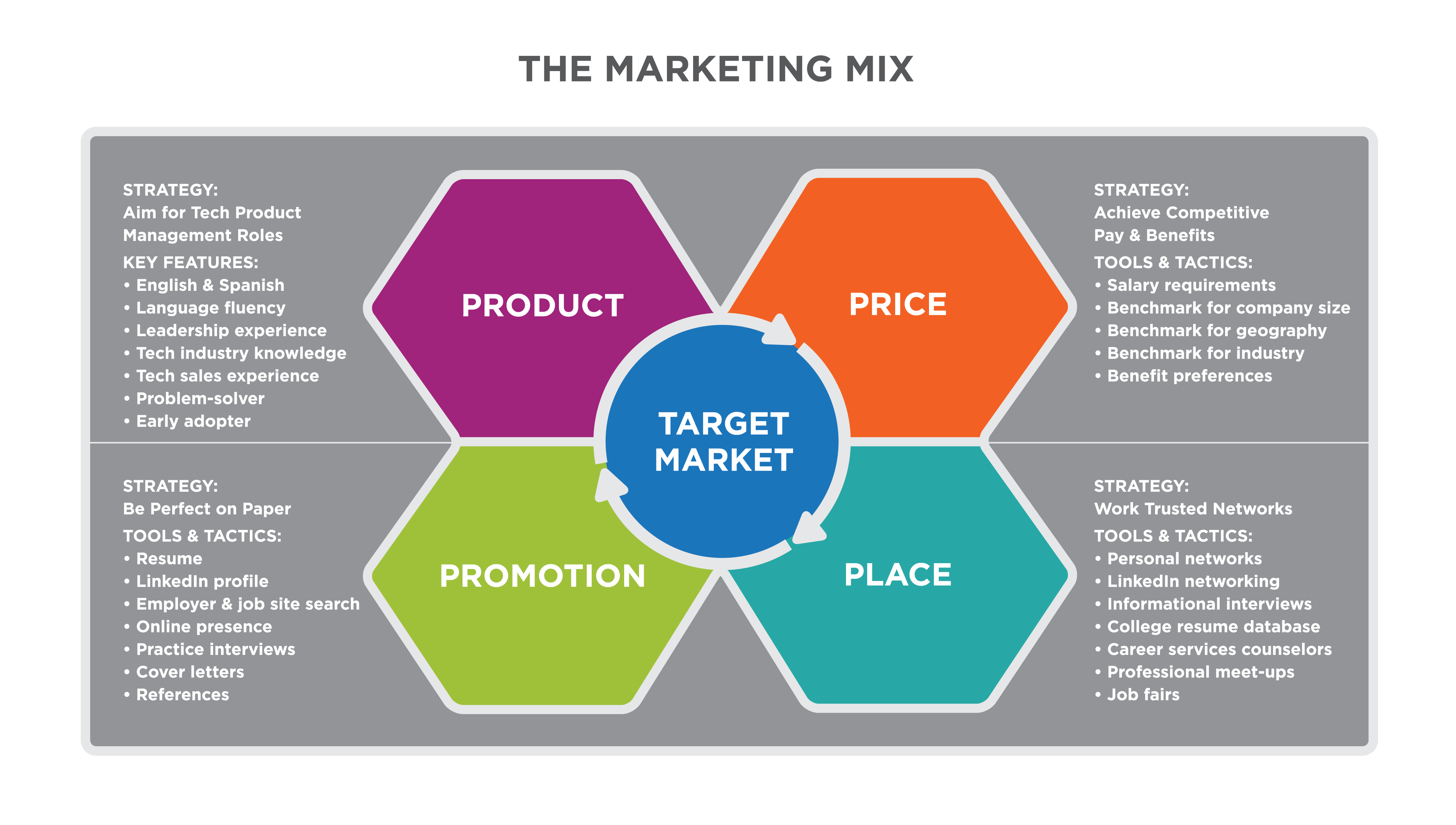 putting it together  marketing function