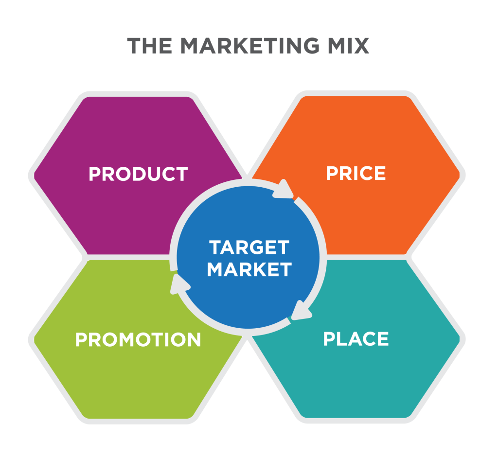 """A graphic showing """"Target Market"""" as the central piece of the 4 Ps surrounding it: Product, Price, Promotion, Place."""