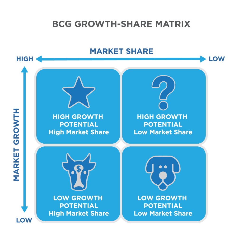 BCG Growth-Share Matrix showing high and low market growth and market share. A star represents high growth potential because of high market growth and high market share. The question mark represents high growth potential because of high market growth and low market share. A dog represents low growth potential because of low market share and low market growth. A cow with a dollar sign on its forehead represents low growth potential because of low market growth and high market share.