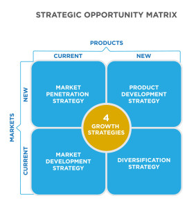 Strategic Opportunity Matrix. Four growth strategies. Current products and new markets is a market penetration strategy. New products and new markets are a product development strategy. New products and current markets is a diversification strategy. Current products in a current market is a market development strategy.