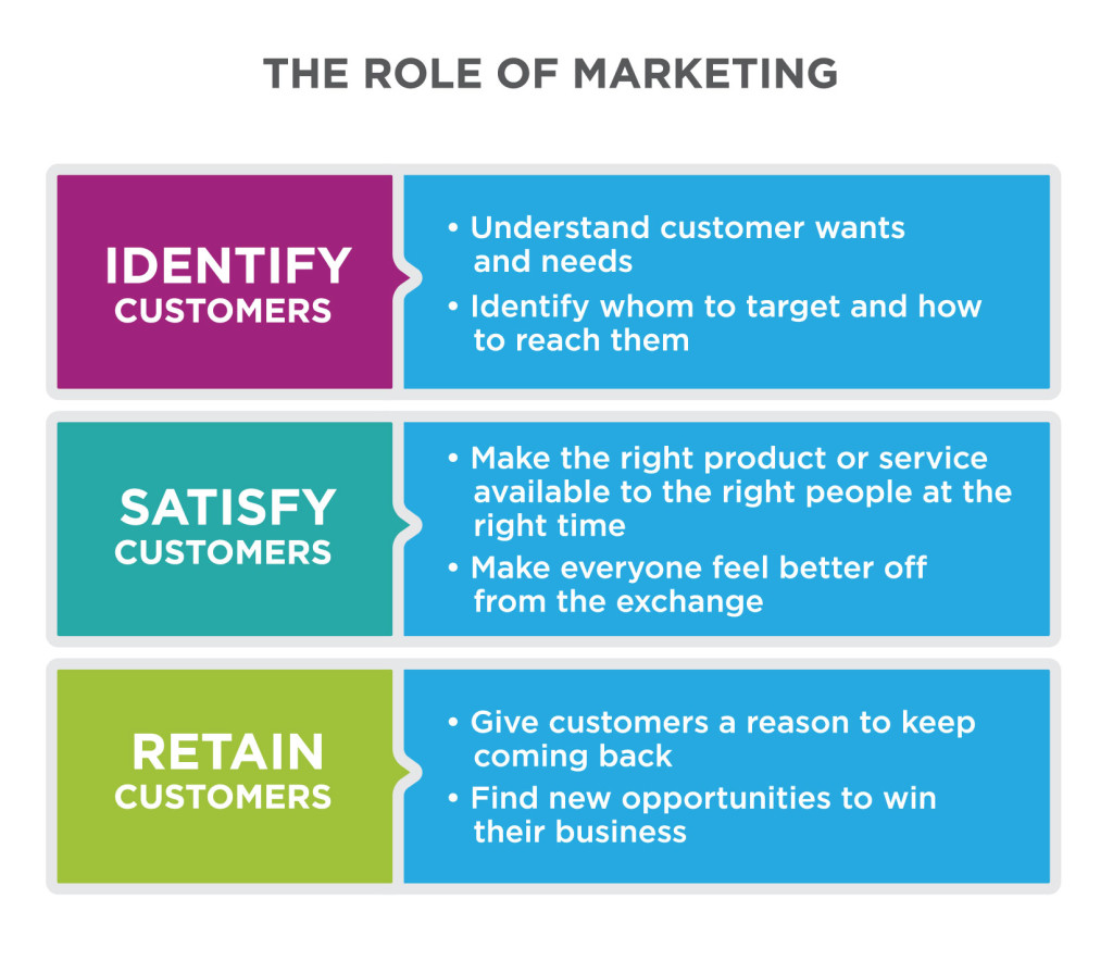Title: The Role of Marketing. Three main items on list: Identify Customers, Satisfy Customers and Retain Customers. Identifying customers includes understanding customer wants and needs, and identifying whom to target and how to reach them. Satisfying customers includes making the right product or service available to the right people at the right time and making everybody feel better off from the exchange. Retaining customers includes giving customers a reason to keep coming back and finding new opportunities to win their business.
